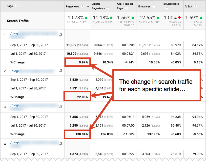 change in search traffic